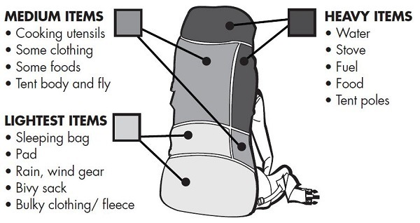 Weight distribution for a backpack.
